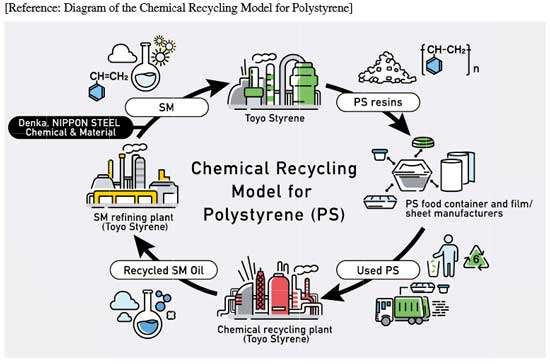 Denka to chemically recycle PS waste
