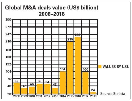 Global M&A deals value