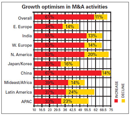 Growth optimism in M&A activities