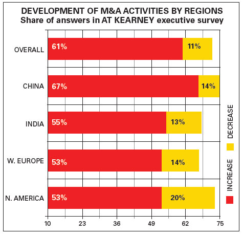 M&A ACTIVITIES BY REGIONS