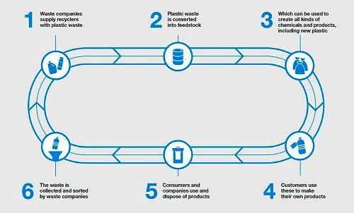 EC launches Circular Plastics Alliance to curb plastic