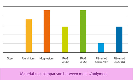 Plastics and Rubber Asia - Materials News |Cost-effective PP carbon