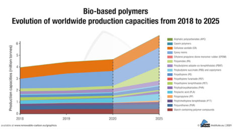 Growth rate for biobased polymers exceeds overall polymer market growth