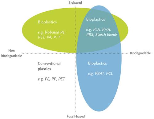 Bioplastic-materials