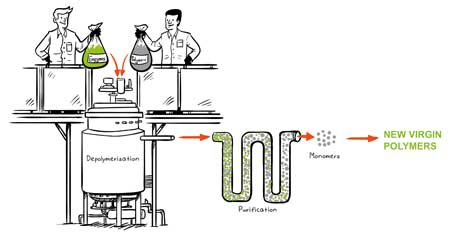 Biorecycling