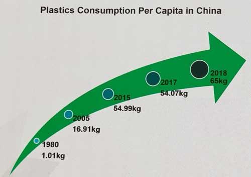 Chinaplas 2019: plastics manufacturing on a trajectory growth path