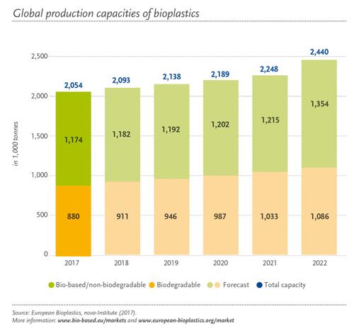 Global-market-for-bioplastics