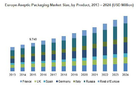 Aseptic packaging market to cross US$ 70 bn by 2024