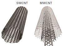 SWCNT-and-MWCNT-