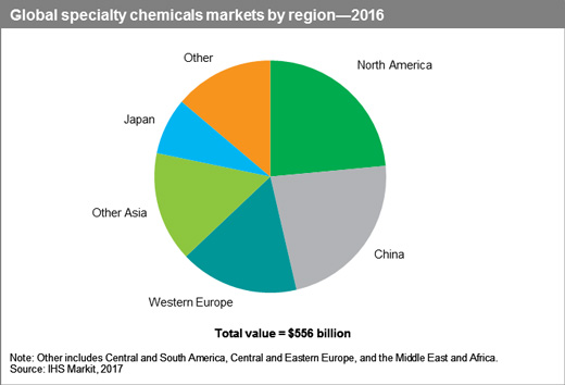 Specialty-chems_market-by-regions