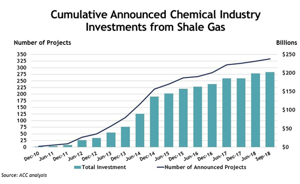 US shale gas-chemical industry investment