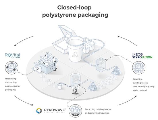 closed-loop-recycling