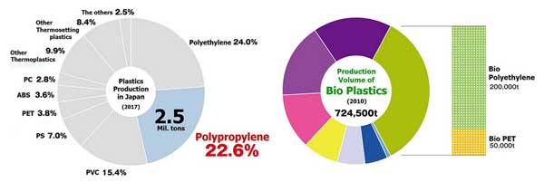Mitsui Chemicals's bio-PP in government project