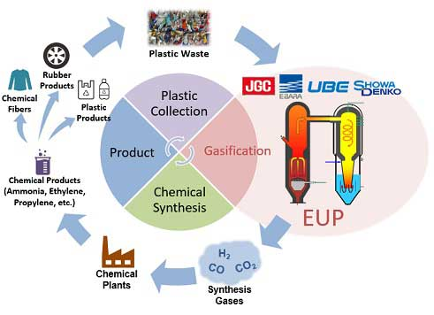 Japanese firms team up for gasification chemical recycling of plastic waste